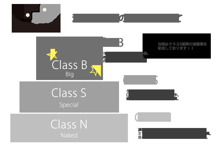 滅菌クラスの分類